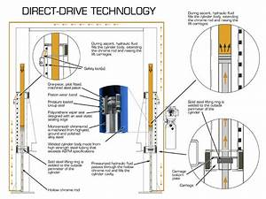 U0026quot Direct Drive U0026quot  Vs   U0026quot Chain Over U0026quot  Lifting Systems