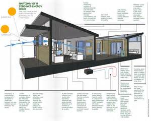 Photos And Inspiration Energy Efficient Homes Plans by The Combination Of Technology And Building Science Can
