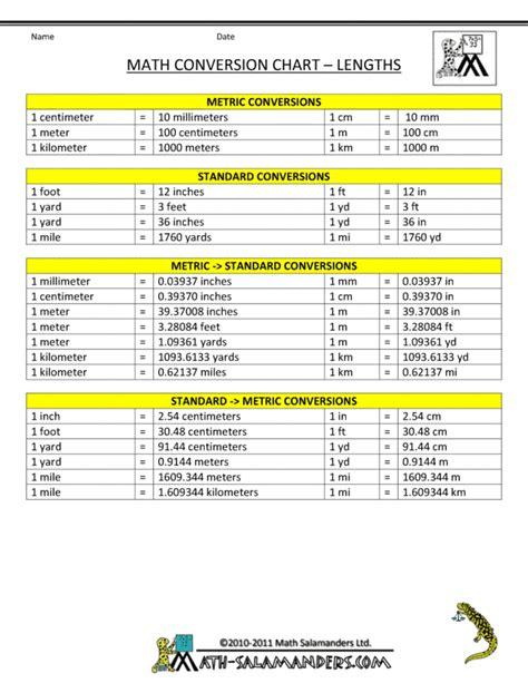 measurement conversion chart length measurement conversion gallery