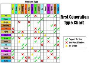 Pokemon Type Chart