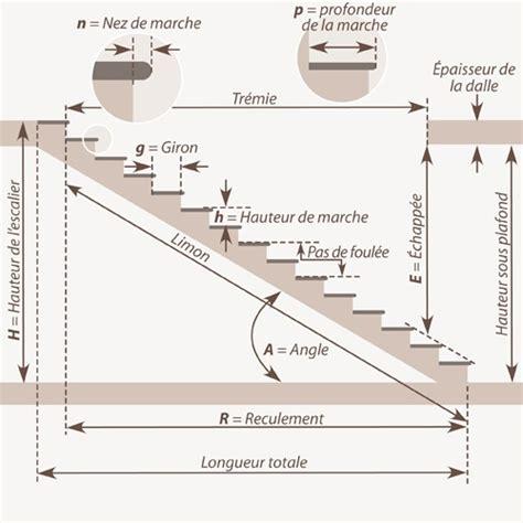 calcul escalier sur mesure comment calculer un escalier droit