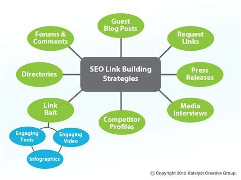 seo link building site seo link building inbound links to your