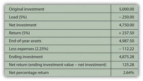 investing  mutual funds commodities real estate