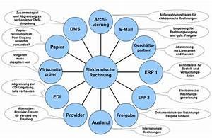 Mein Prioenergie Elektronische Rechnung : elektronische rechnungen umsetzung in der praxis z ller partner ~ Themetempest.com Abrechnung
