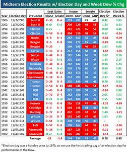 Historical Midterm Election Results and Market Performance ...