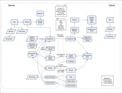 Data Flow Diagram, Diagram And Flow Flowchart Penggajian Sederhana Contoh Perusahaan Kontraktor Penjualan Kredit Motor Melalui Bank Pembelian Barang Dengan Diskon Sop Di Beserta Penjelasannya