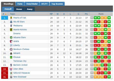 ghana premier league table ghana news ghana premier league week 20 review hearts