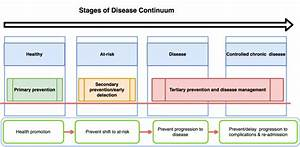 The Stages Of Disease Continuum