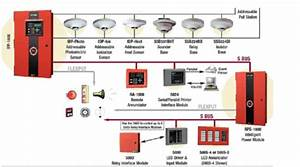 Fire Alarm System At Rs 6000   Unit S