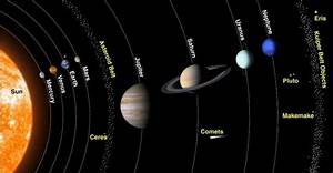 What are the names of the nine planets? What are their ...