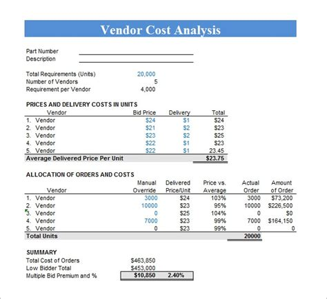 cost analysis samples sample templates