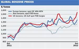 Price And Market Trends Europe Benzene Prices Firm On