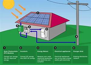 The Merits Of Solar  A Concise Analysis