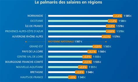 salaire bureau veritas cadre dirigeant salaire minimum 28 images apec salaire