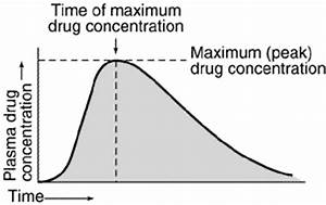 Pharmacy - Plasma Concentration Time Curve