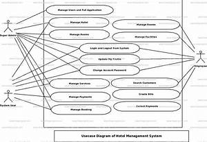 Hotel Management System Use Case Diagram