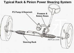Power Steering Rack Diagram Pictures To Pin On Pinterest