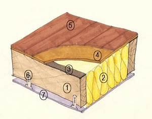 Isolation Phonique Plancher Bois Existant : isolation phonique d 39 un plancher bois isolation id es ~ Edinachiropracticcenter.com Idées de Décoration