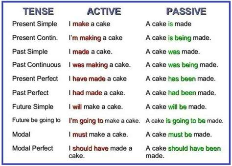 English Grammar Passive Voice  Esl Buzz