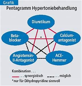 antihypertensive therapie stufenschema