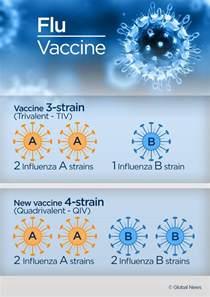 Influenza Flu Vaccine