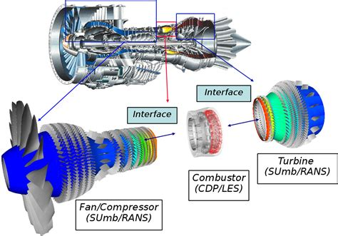 Integrated Hybrid Rans/les Of A Realistic Gas Turbine