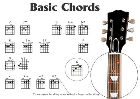 Sharp Bedroom Wardrobes by Guitar Chords Chart 2015confession
