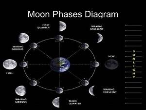 Diagram Of Moon S Orbit Map Of Moon Orbit ~ Elsavadorla