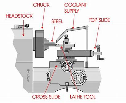Lathe Diagram Machine Turning Metal Parts Operation