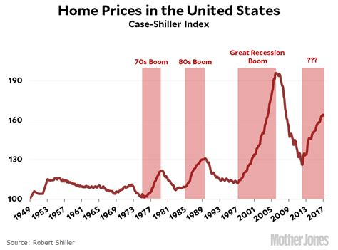 Average House Price In Us by We Re Now In The Second Housing Boom Of All Time