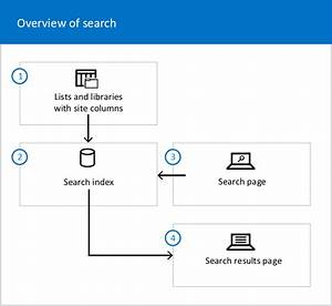 Overview Of Search In Sharepoint