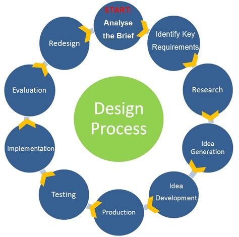 the design process 5 must see infographics for design students