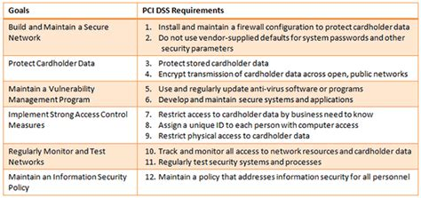 What Is Pci Compliance And Why Is It Important For Online