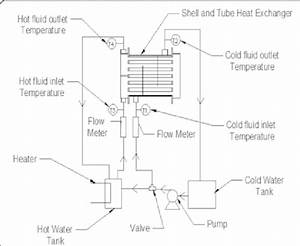 Schematic Diagram Of The Shell And Tube Heat Exchanger