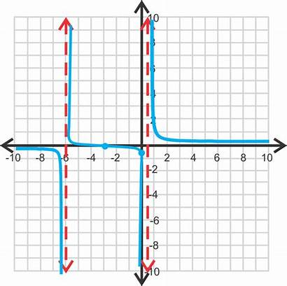 Domain Range Rational Graphing Asymptote Horizontal Functions