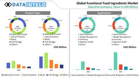Functional Food Ingredients Market Executive Summary ...