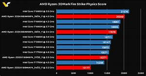 How Fast Amd Ryzen Is Against Intel Processors There Is A