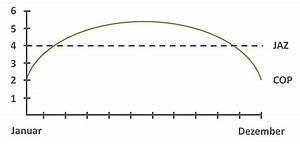 Heizungspuffer Berechnen : jahresarbeitszahl berechnen und vergleichen ~ Themetempest.com Abrechnung