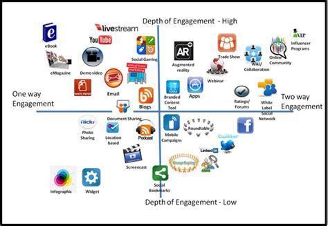 Social Engine Optimization - search engine optimization vs social media engagement
