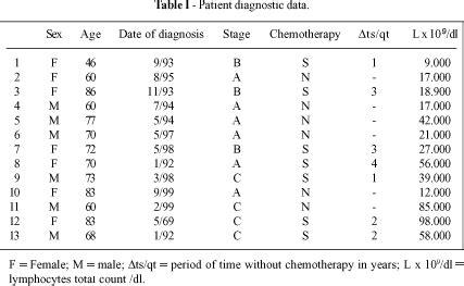 lymphocytes blood test normal range photos cll bone marrow biopsy results anatomy diagram charts