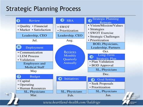 Strategic Planning Process Powerpoint Presentation  Www. Average Starting Salary For College Graduates By Major. Free Resume Template Download. Wedding Program Fan Template. Consumerfinance Gov About Us Careers Students And Graduates. Phone Book Template Excel. Employee Of The Month Template. Weekly Meal Planner Template. Simple Hr Executive Cover Letter