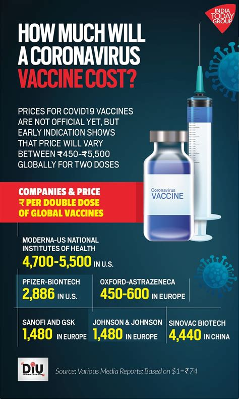 Coronavirus vaccine estimated to cost Rs 450-5,500 when it ...