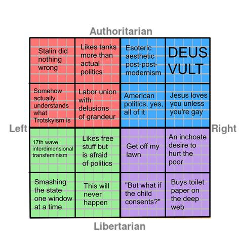 Political Chart Memes - political compass memes photo political alignment charts pinterest compass memes and