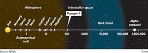 Voyager 1: haciendo historia en el espacio interestelar ...