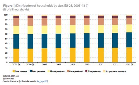 Drawing A Graph Using Eurostat Data Are Flow Chart Symbols Universal Flowchart Registrasi Mahasiswa Usage Analitik Adalah Restoran Lines Xlsx Marketplace