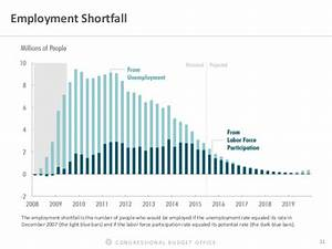 CONGRESSIONAL BUDGET OFFICE 11 Employment