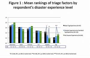 Qualitative Analysis of Surveyed Emergency Responders and ...