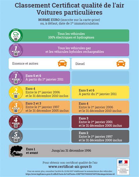classement cuisinistes qualité certificats qualité de l air crit air ministère de la