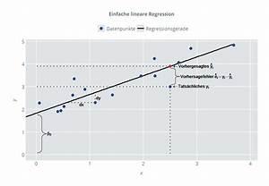 T Wert Berechnen : einfache lineare regression ~ Themetempest.com Abrechnung
