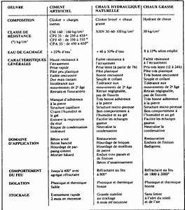 Dosage Enduit Ciment : les liants les ciments les chaux bricobistro ~ Premium-room.com Idées de Décoration